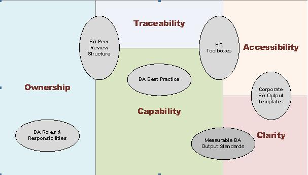 diagram 3 categorization of business analysis quality improvement options ba roles and responsibilities