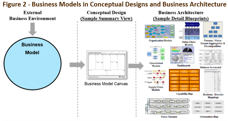 as indicated by tom graves the business model canvas is a very useful simplification yet we need always to remember that its only a simplification and