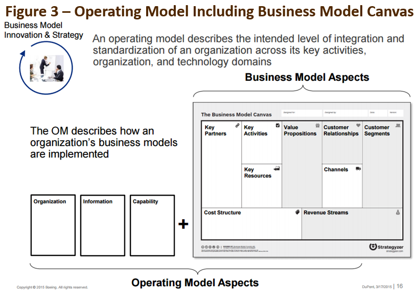 Rbc business model example