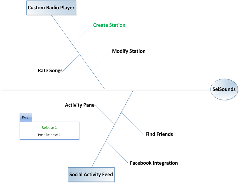 Deep dive models in agile series feature trees feature trees ccuart Image collections