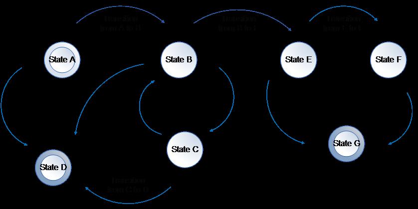 deep dive models in agile series state models rh modernanalyst com State Diagram Digital Logic Activity Diagram