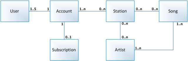 Model danych jarosaw eliski it consulting conclusion business data diagrams are one of those must have models for any product that is dealing with data the exercise of creating the model itself ccuart Choice Image
