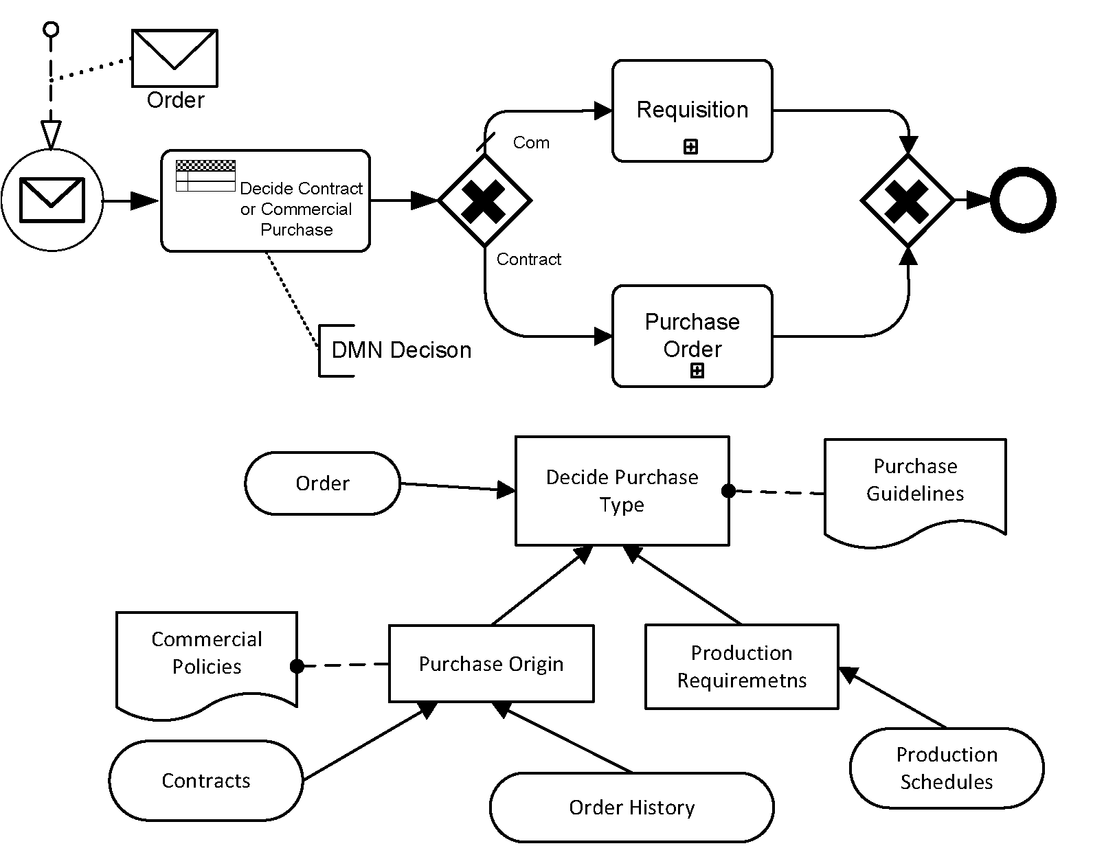 Integrating bpmn and dmn ccuart Choice Image