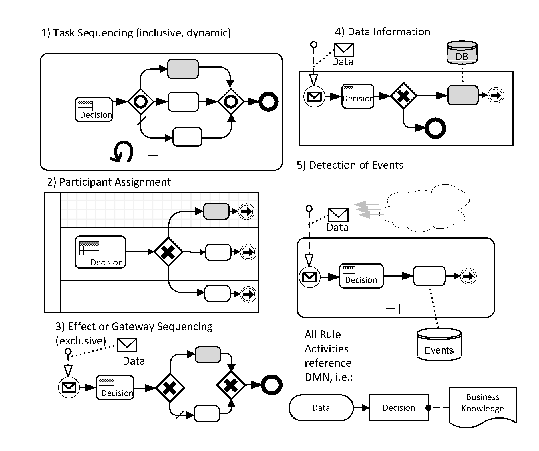 Integrating bpmn and dmn the diagram below depicts five abstract iconic processes patterns that highlight or illustrate the connection between the decision and the responding ccuart Choice Image