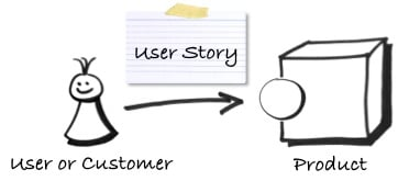 agile story writing Learn how to gauge just the right amount of detail to include in your agile team's user stories in how to run a successful user story writing workshop.