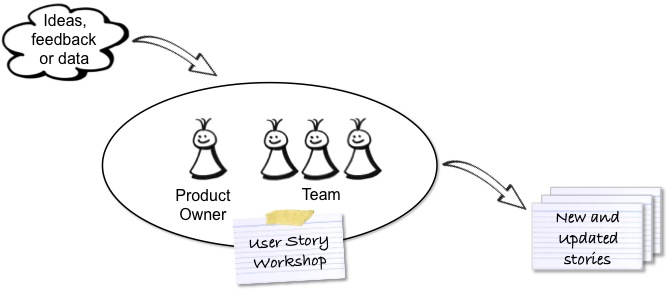 writing good user stories Thoroughly reviewed and eagerly anticipated by the agile community, user stories applied offers a requirements process that saves time, eliminates rework, and leads directly to better software the best way to build software that meets users' needs is to begin with user stories: simple, clear.