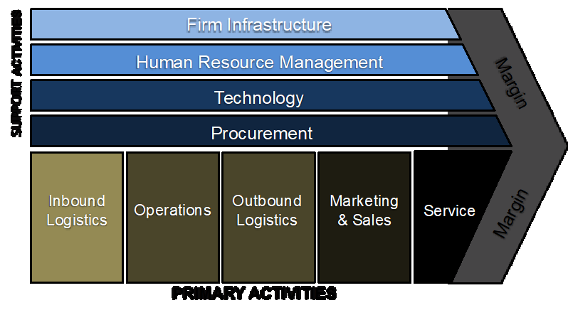 The Value Chain Of Digital Business