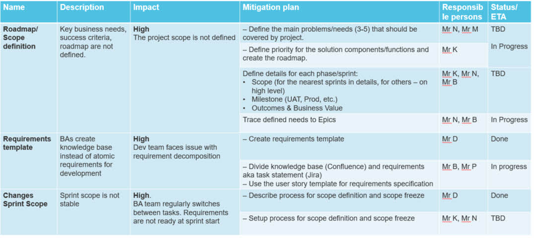 Improving Business Analysis Processes - Examples from the Plan