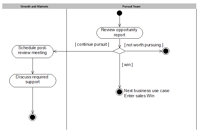 Ba Abcs A Is For Activity Diagram Business Analyst Community