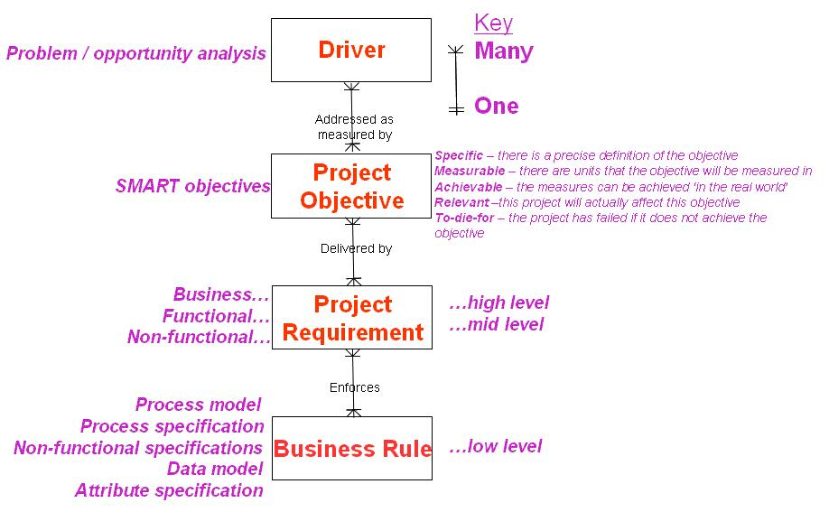 Benefits of Business Analysis chain of reasoning