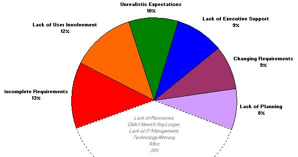 Benefits of Business Analysis pie chart