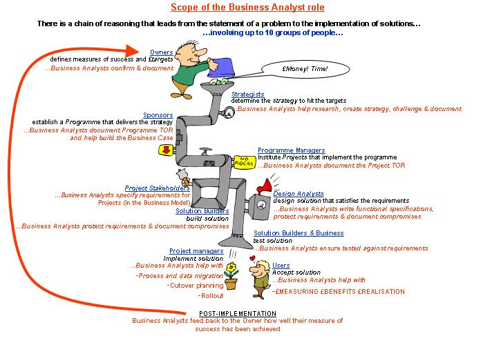 Benefits of Business Analysis pipe diagram
