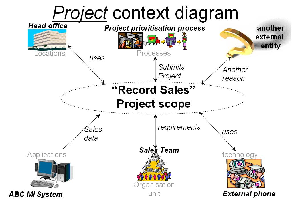 project context The objective of the system context diagram is to focus attention on external factors and  these diagrams must be read by all project stakeholders and thus.