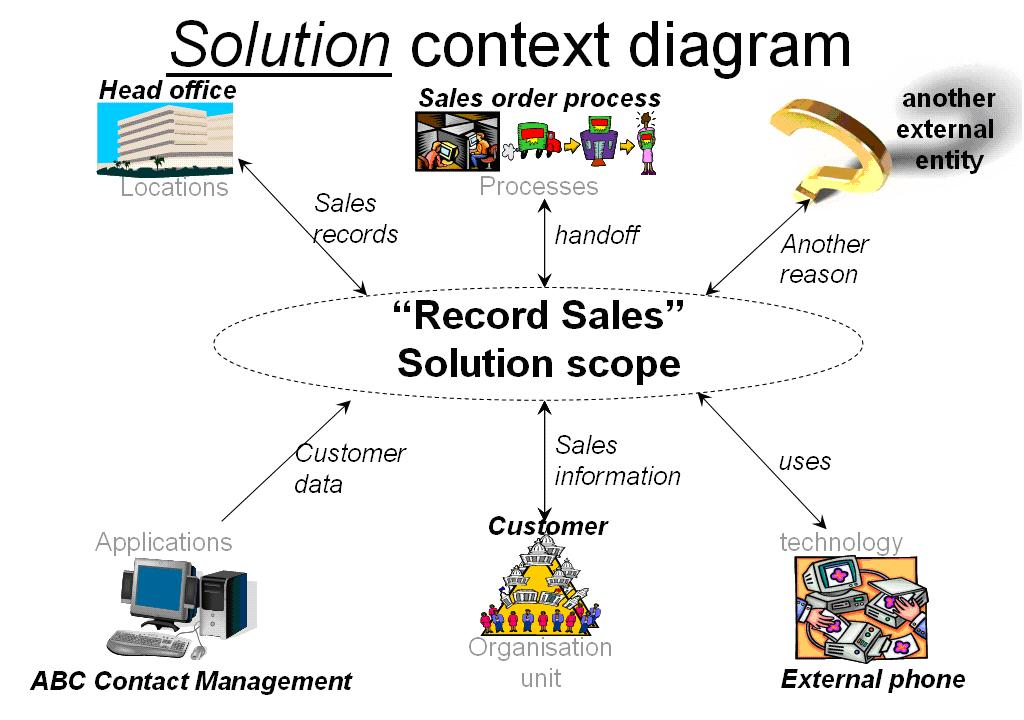 Benefits of Business Analysis solution context