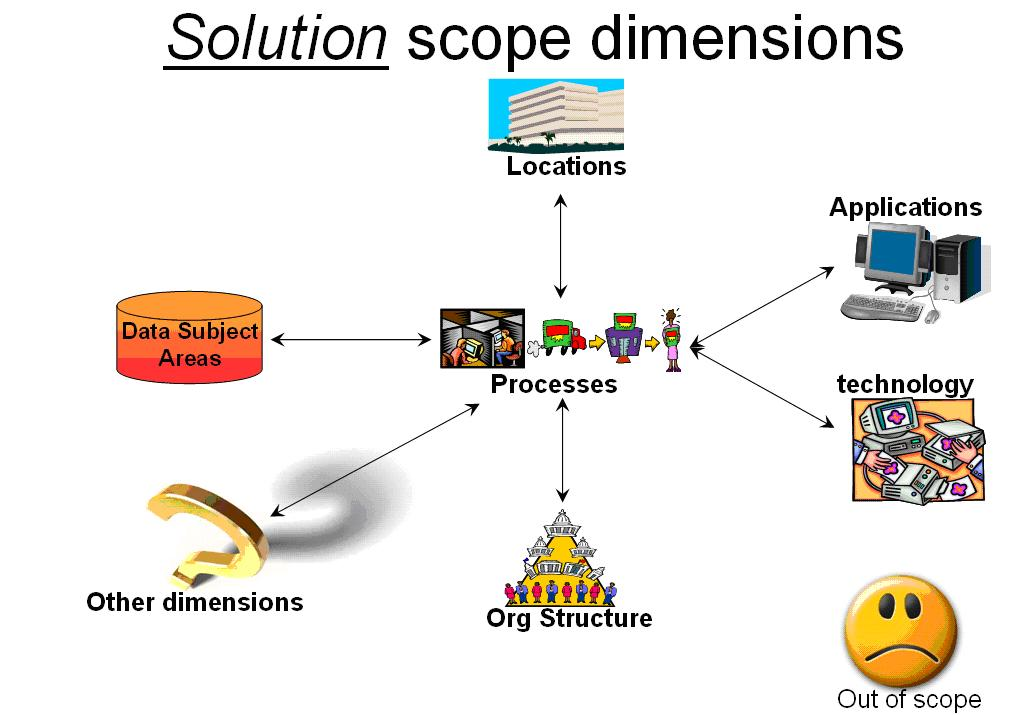 Benefits of Business Analysis solution scope