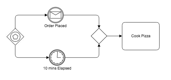 BPMN Event-Based Exclusive Start