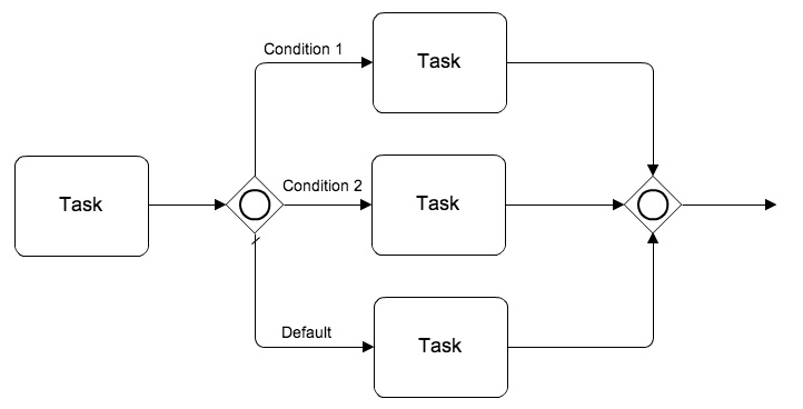 bpmn diagram gateway bpmn diagram gateway gallery how to guide and refrence