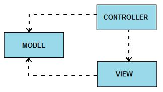 What is Model-View-Controller?
