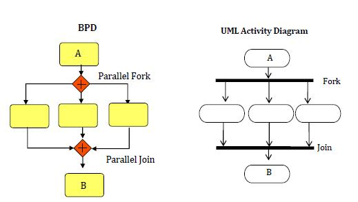 BPD parallel fork (with UML equivalents)
