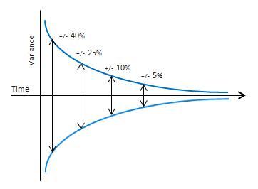 Risultati immagini per estimation cone uncertainty scrum