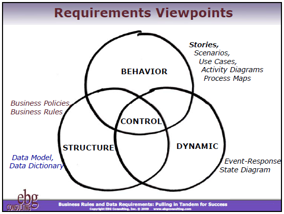Requirements Viewpoints