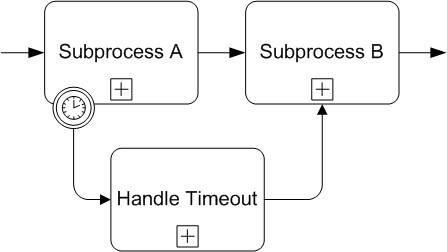 What is the difference between an interrupting event and non bpmn boundary event ccuart Images